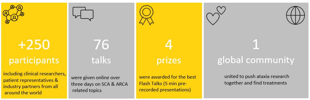 sca arca global 2020 stats for newsletter